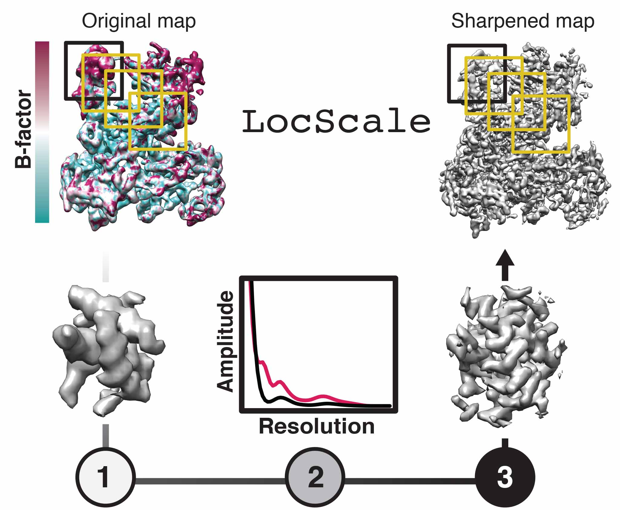 Reference-based local sharpening of cryo-EM maps
